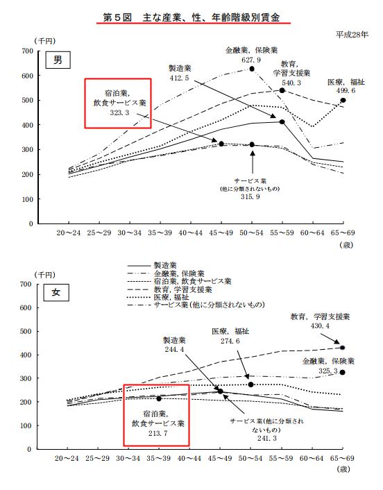 賃金構造基本統計調査による産業・性・年齢・階級別の賃金比較のデータ