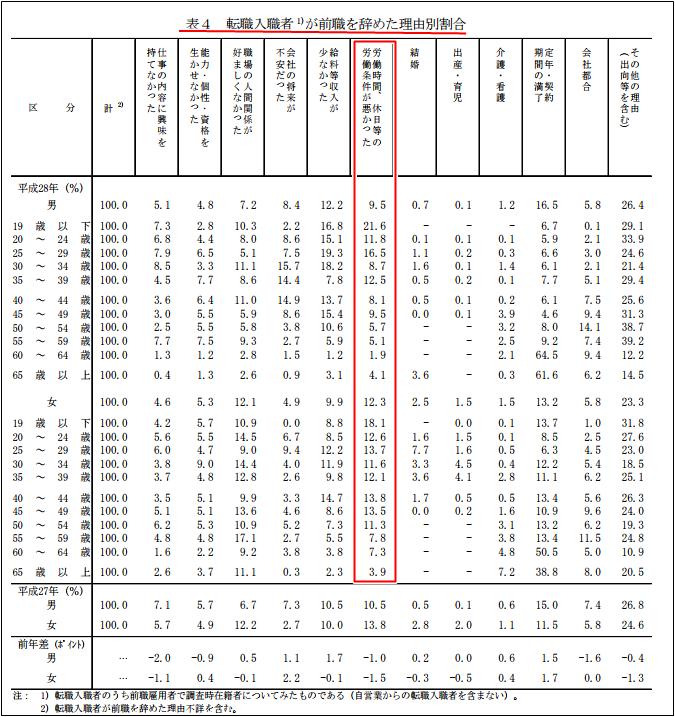 雇用動向調査による転職入植者が前職を辞めた理由割合。厚生労働省調べ
