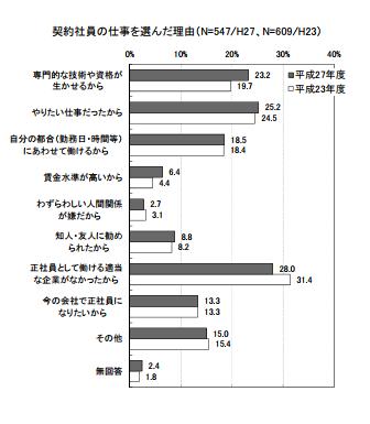 東京産業労働局が実施した契約社員の仕事を選んだ理由に関するアンケート
