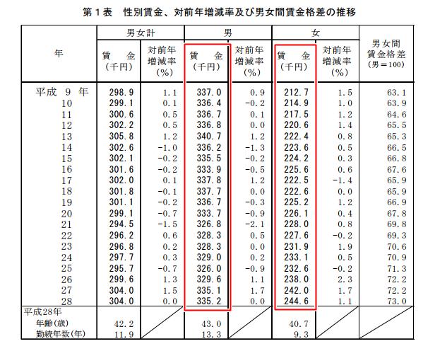 男女間の性別賃金格差と前年比の増減率のデータ。厚生労働省発表