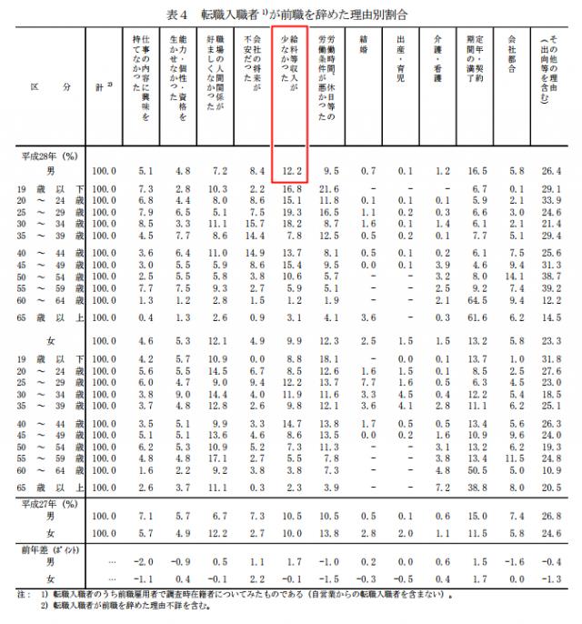 厚生労働省による転職入職者の前職を辞めた理由の調査割合