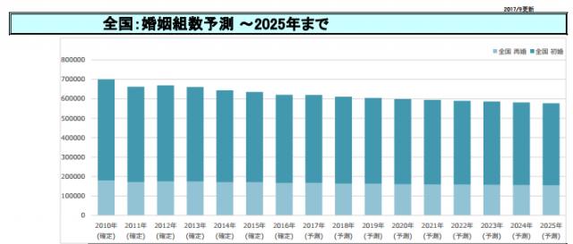 2025年までの全国の婚姻組数予測。ゼクシィ発表