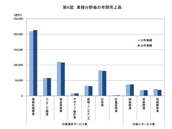 経済産業省による業種・分野ごとの年間売上高のデータ