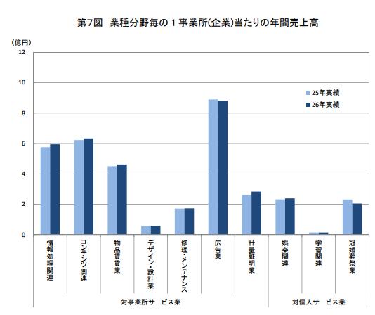 経済産業省による業種・分野ごとの1事業所あたりの年間売上高