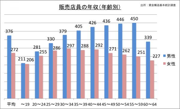 販売店員の年齢別年収