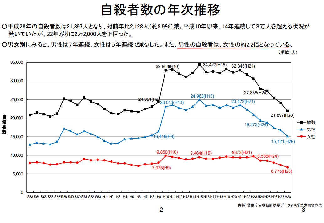 平成28年の厚生労働省発表の自殺の概況。自殺者数の年次推移データ。