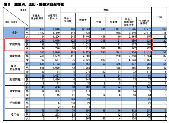 職業別・動機別の自殺者数のデータ