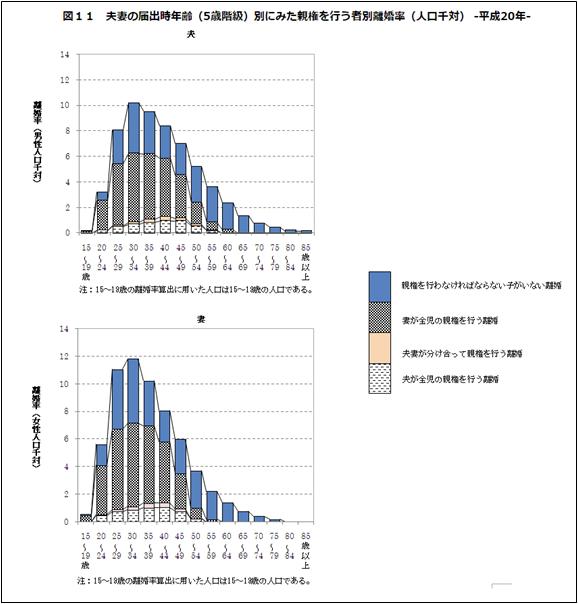 平成21年厚生労働省発表の離婚に関する統計データ