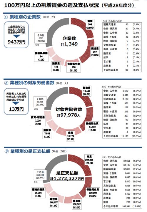 厚生労働省発表の残業代未払いに企業に関する調査データ