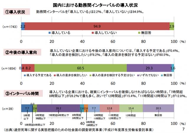 勤務間インターバルの導入状況のデータ。厚生労働省調べ