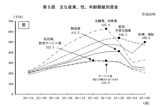 厚生労働省による賃金構造基本統計調査