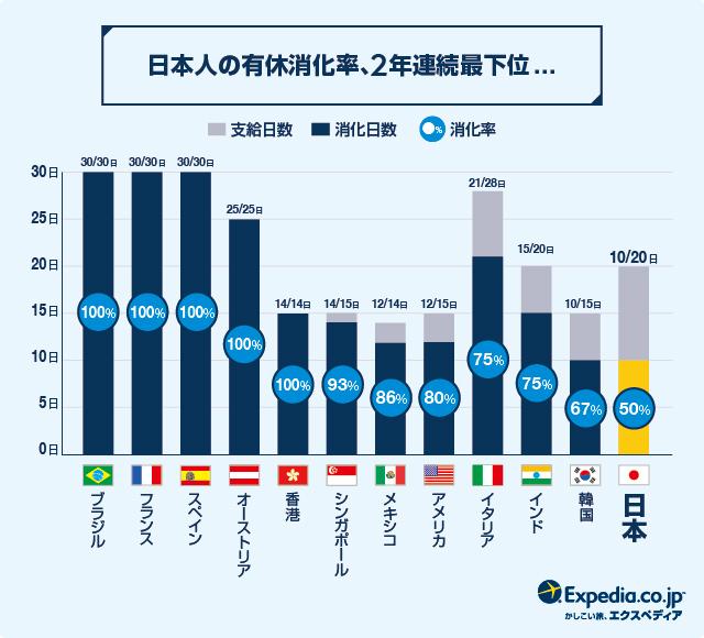 エクスペディアによる世界各国の有給休暇取得率の比較データ。日本は有給消化率は2年連続最下位