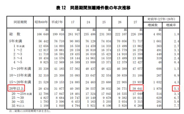 厚生労働省調べによる平成27年の人口動態統計月報年計(概数)の概況