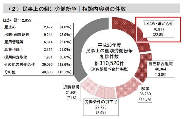 民事上の個別労働紛争の相談内容件数。1位は22.8%でいじめ・いやがらせ