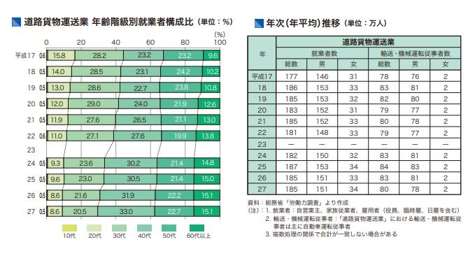 道路貨物運送業における年齢階級別就業者構成比