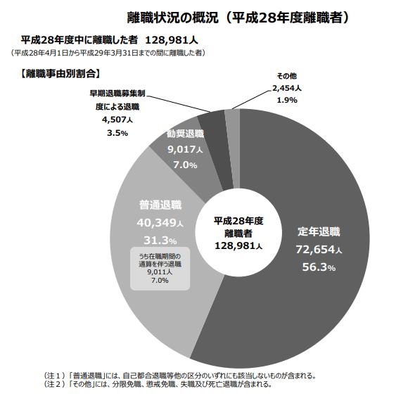 総務省による平成28年の地方公務員の退職状況等調査内の、離職状況の概況