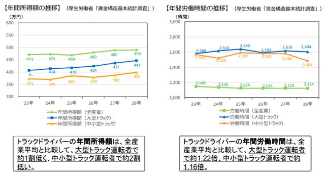 長距離ドライバーの平均年収と、年間労働時間の比較