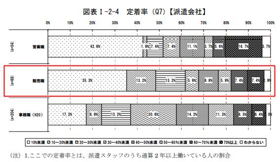 営業職・販売職・事務職の職種ごとの定着率の表。派遣社員の場合