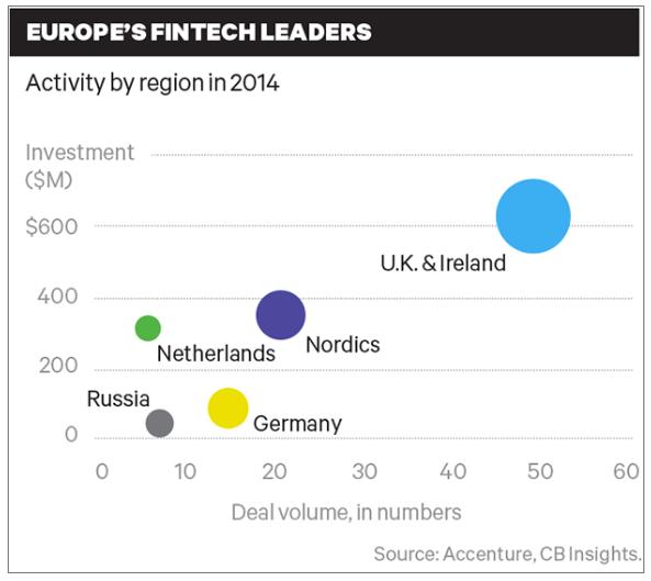 ヨーロッパのフィンテック関連企業の投資状況