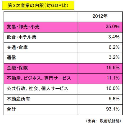 香港のGDPに占める金融産業の割合は15.5%