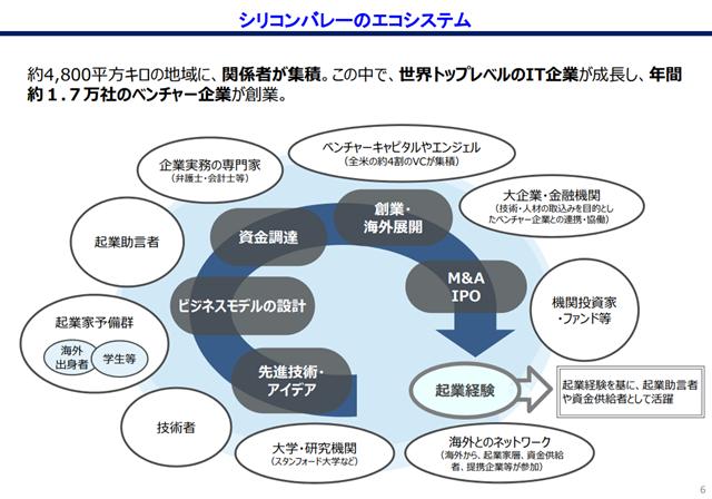 金融庁によるシリコンバレーのエコシステムの説明図