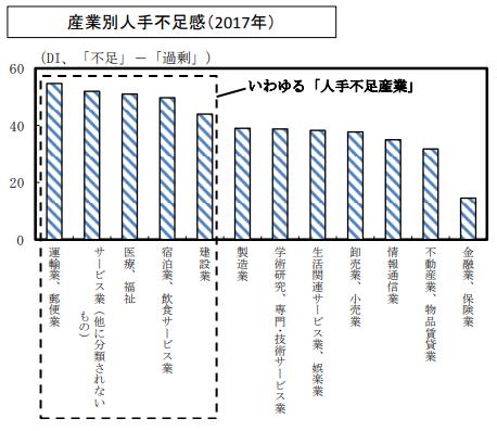 厚生労働省の人手不足の現状に関するデータ