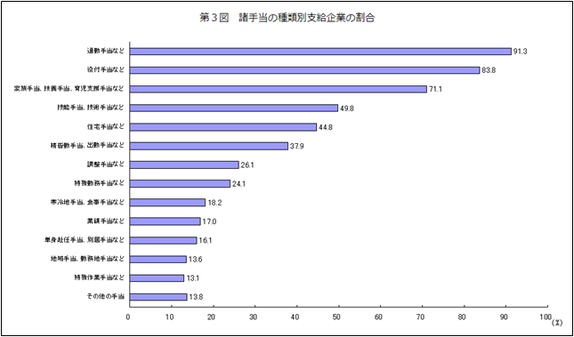 厚生労働省調べによる諸手当の種類別支給企業の割合のデータ