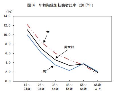 厚生労働省による年齢階級別転職者比率のデータ